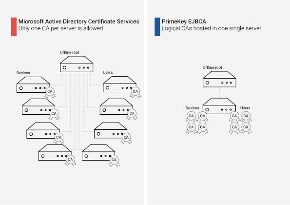 Microsoft CA and EJBCA